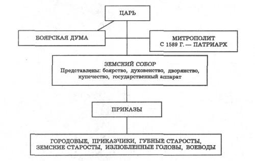 Управление Россией в XVI веке.