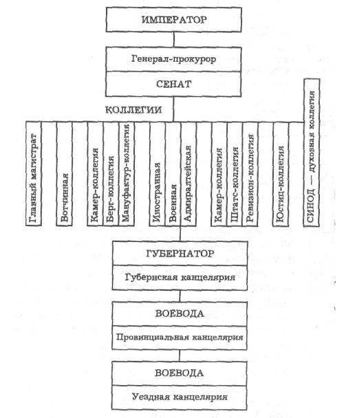 ответы по история государственного управления в россии